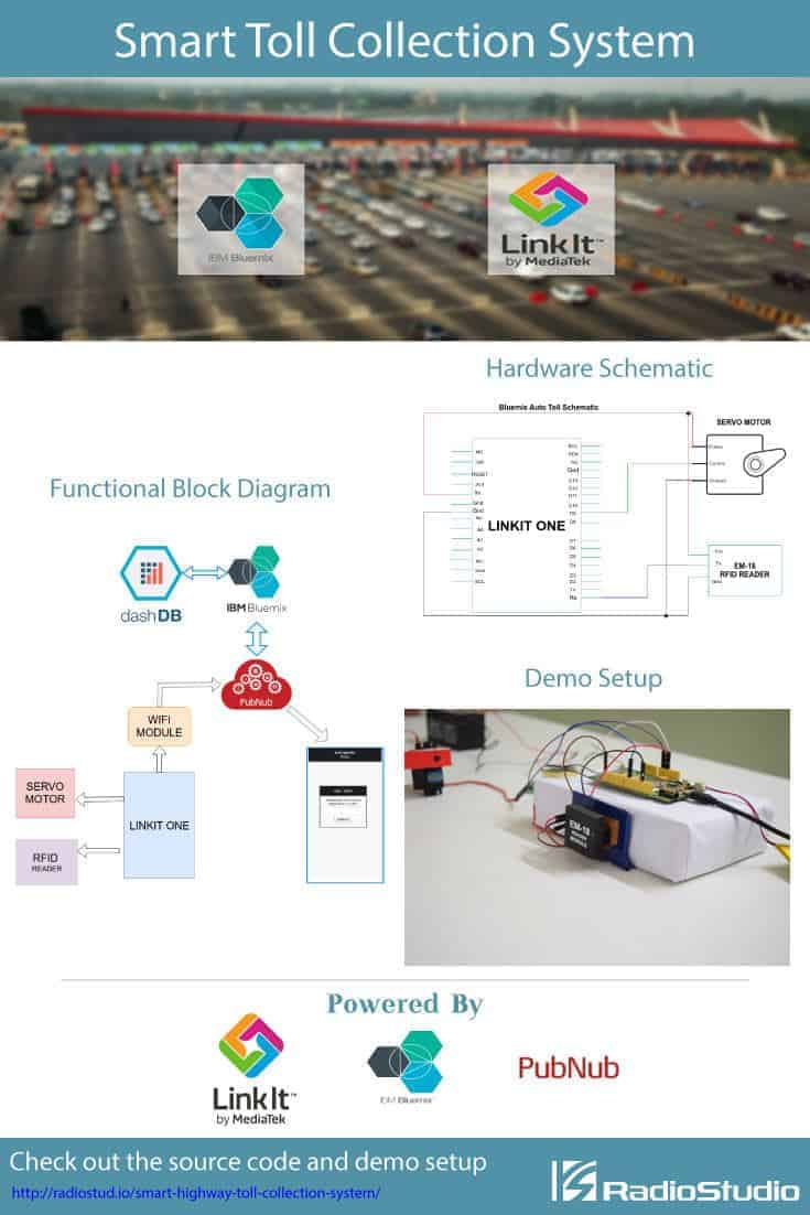 Smart Highway Toll Collection System Radiostudio Block Diagram Of Vehicle We Would Also Like To Know If You Can Suggest An Enhancement In This Any Other Possible Way Make It More Functional