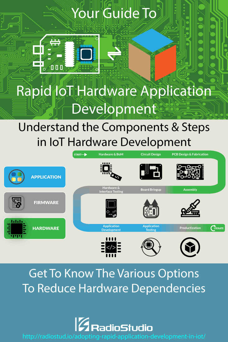 Find out the various ways of adopting rapid hardware application development for #IoT products by selective elimination and standardization of hardware dependencies