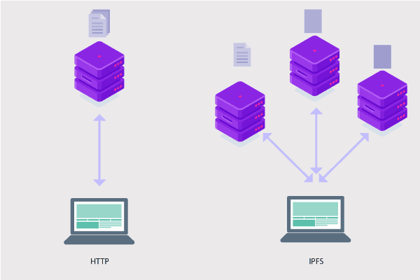 IPFS Comparison with HTTP